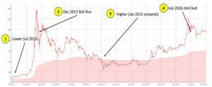 How High Will Bitcoin Go in This Cycle? 102