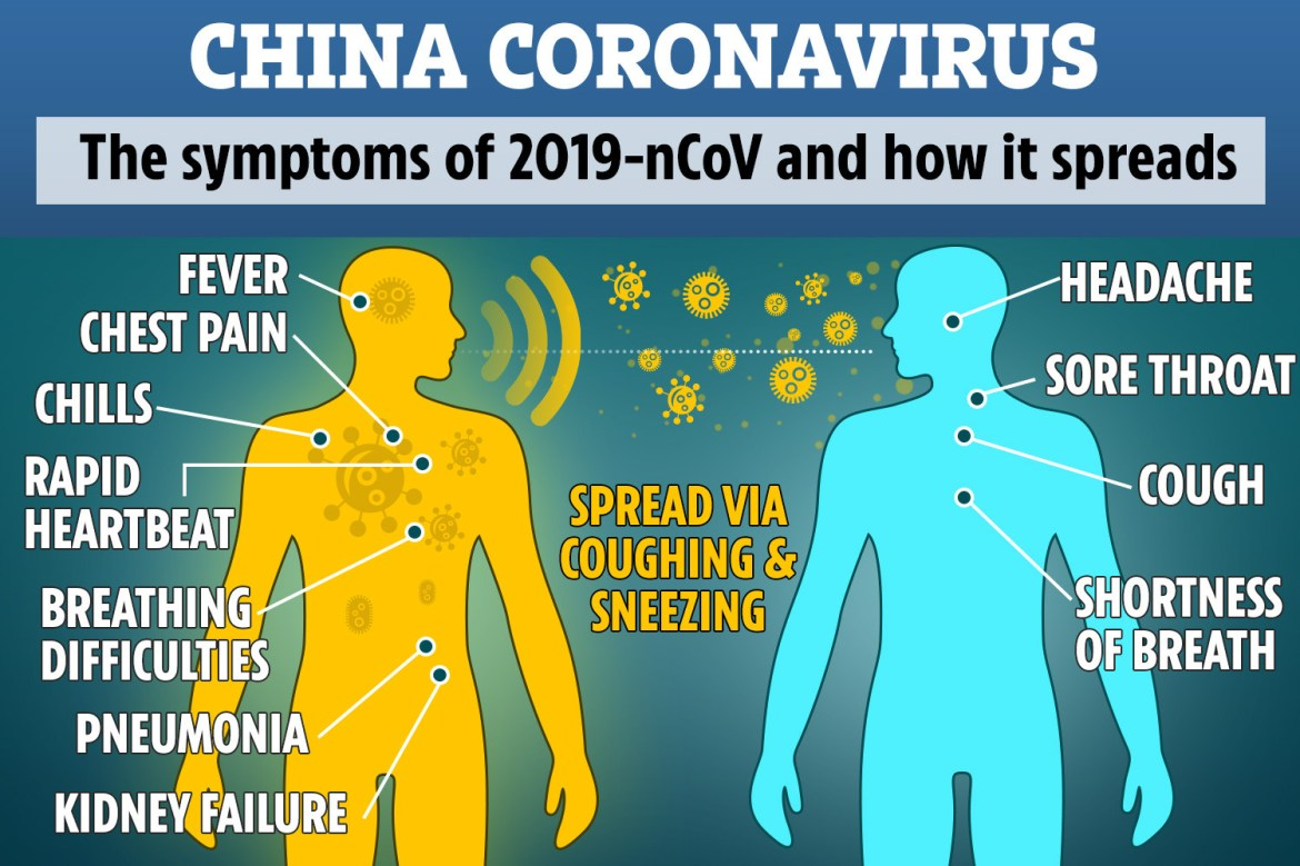 The new strain of coronavirus, 2019-nCoV, causes symptoms that may start as a cold and eventually end up developing into pneumonia