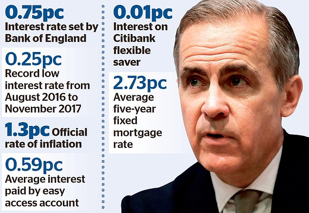 Governor Mark Carney last week revealed there had been a debate at the Bank over the 'relative merits' of cutting rates in the coming weeks