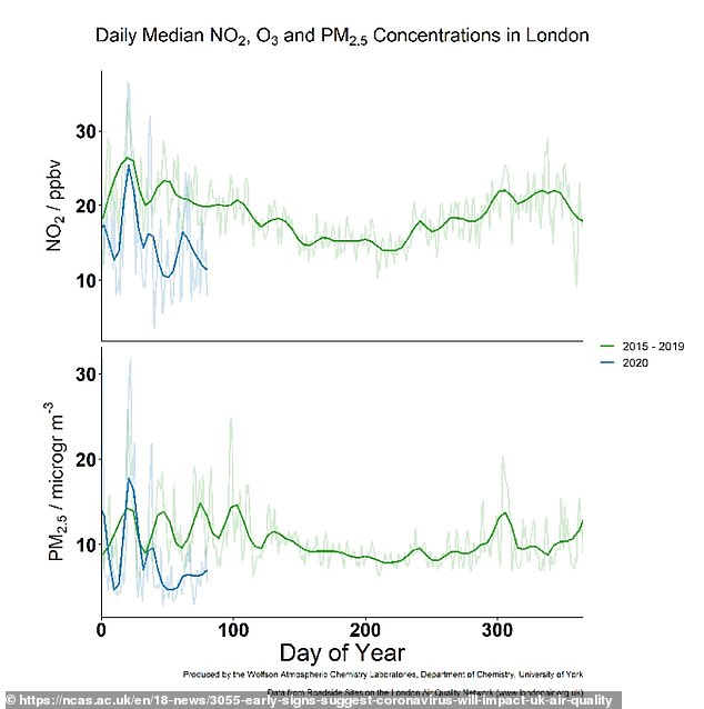A graph shows how much lower pollution in London is this year compared to the years 2015 to 2019