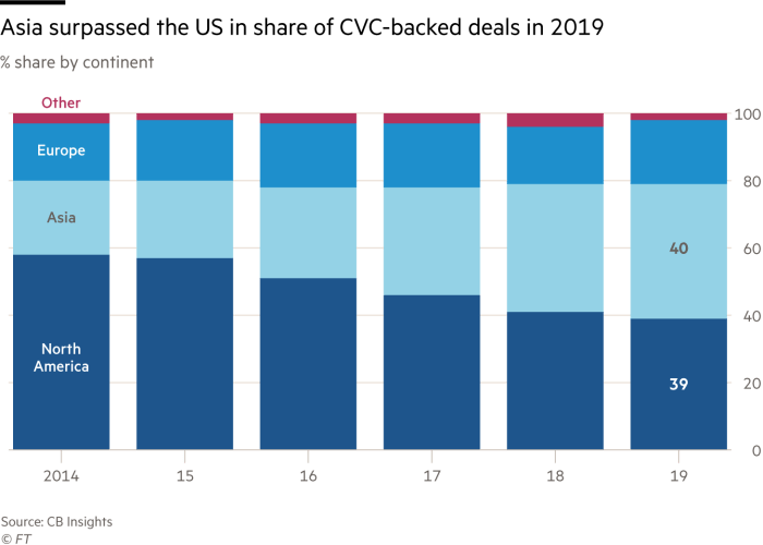 Asia surpassed the US in share of CVC-backed deals in 2019