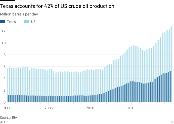 Column chart of Million barrels per day showing Texas accounts for 42% of US crude oil production