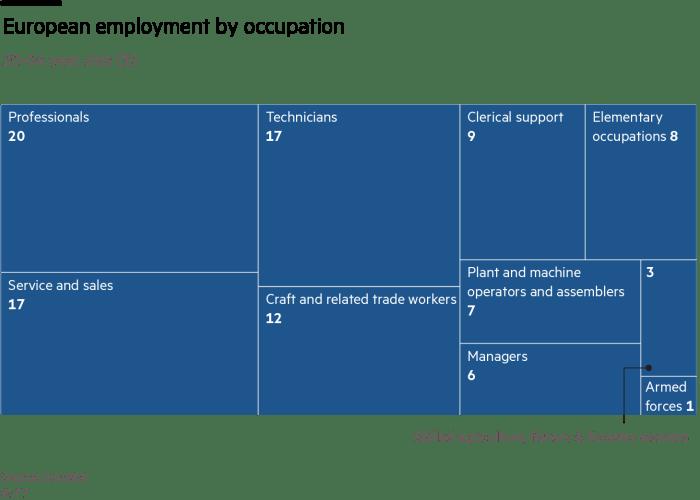 European employment by occupation, treemap