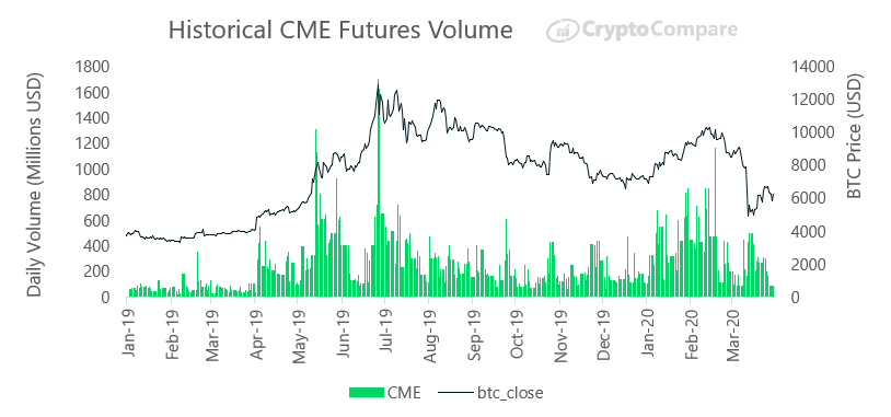 Historical CME Futures Volume