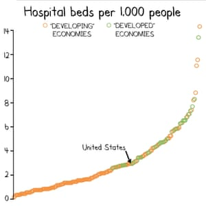 Hospital beds graph