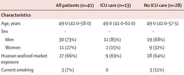 A study of 41 patients found that none of the 13 patients who needed to be admitted to ICU were current smokers. In contrast, 11 per cent (three) of those who did not need intensive care were smokers