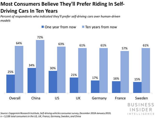Most Consumers Believe They'll Prefer Riding In Self Driving Cars In Ten Years