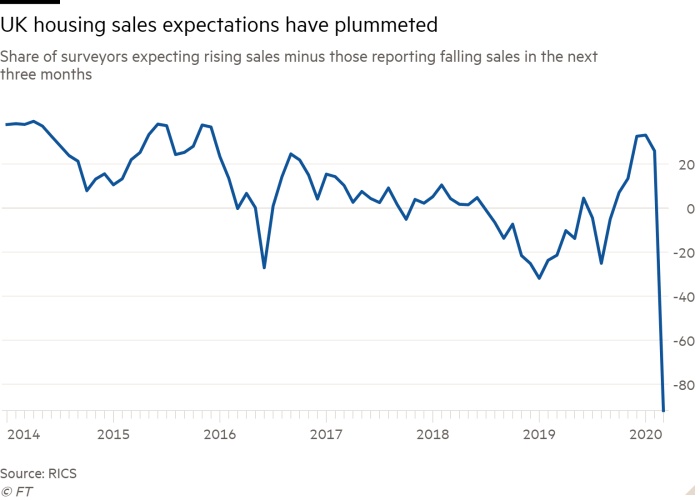 Line chart of Share of surveyors expecting rising sales minus those reporting falling sales in the next three months showing UK housing sales expectations plummeted