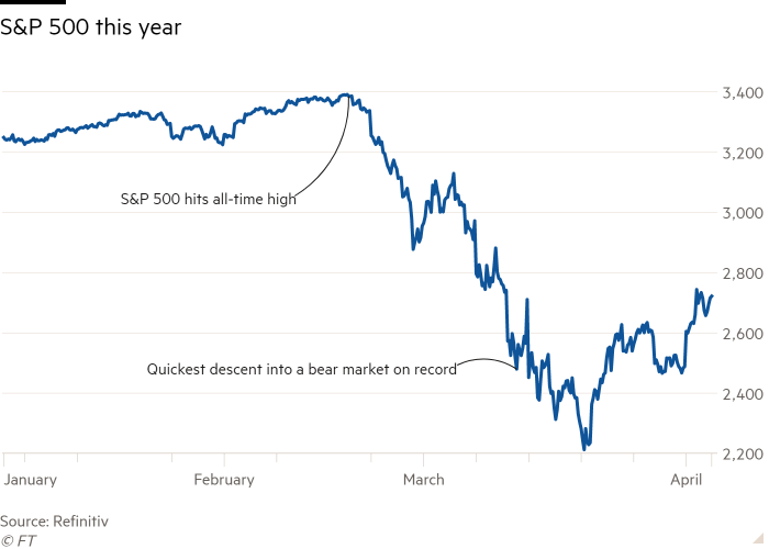 Line chart of  showing S&P 500 this year