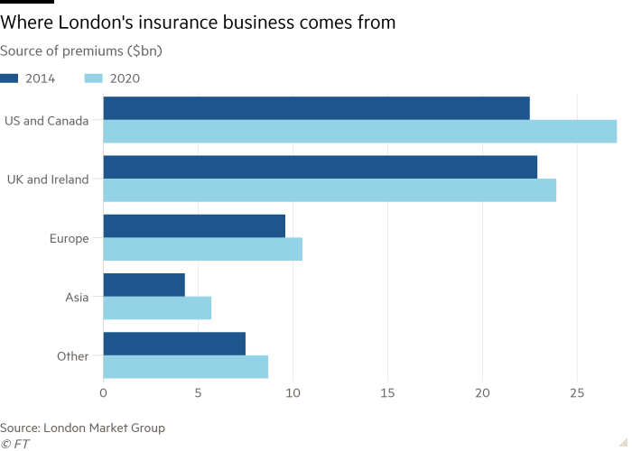 Bar chart of Source of premiums ($bn) showing Where London's insurance business comes from