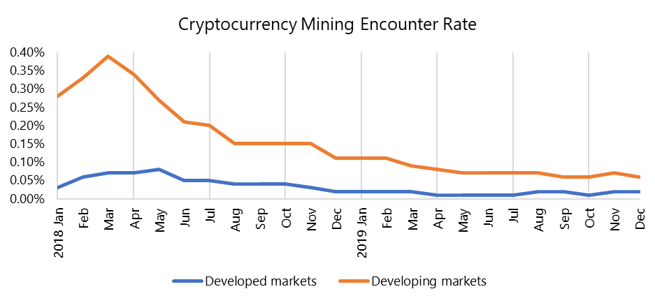cryptocurrency mining encounter rate