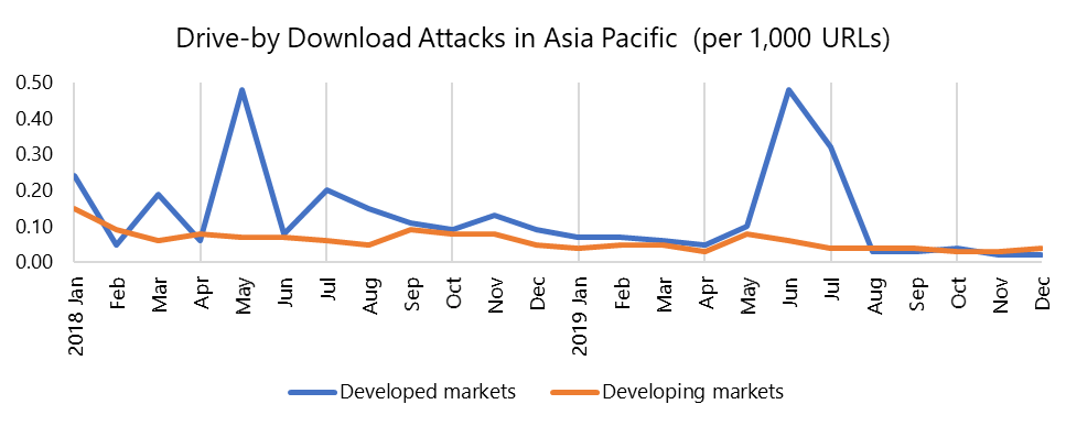 Drive-by Download attacks in APAC