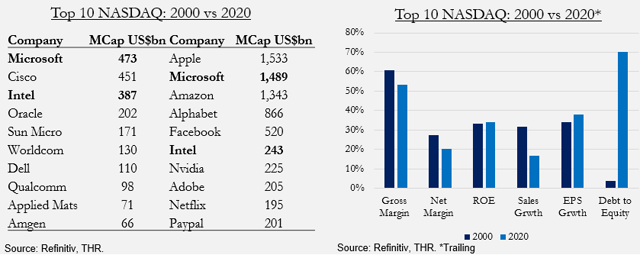 NASDAQ top 10