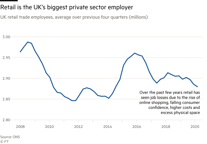 Chart showing retail employment