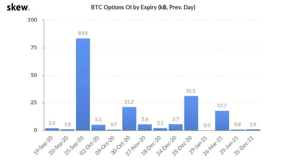 bitcoin, bitcoin price, bitcoin options, chart