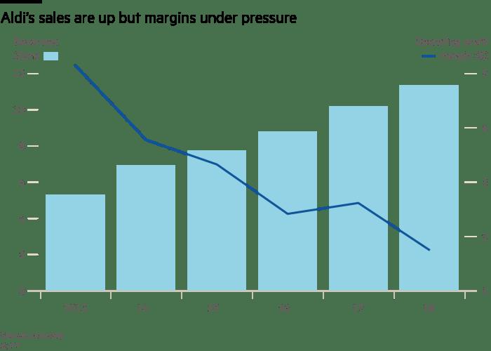 Aldi's sales are up but margins under pressure