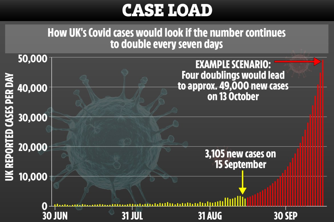 The scientists predicted the UK could see 49,000 cases a day if the virus is left unchecked