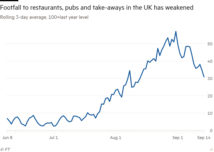 Line chart of Rolling 3-day average, 100=last year's level showing Footfall to restaurants, pubs and takeaways in the UK has weakened
