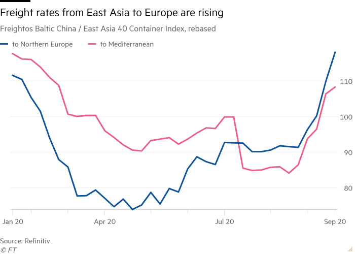 Line chart of Freightos Baltic China / East Asia 40 Container Index, rebased showing Freight rates from East Asia to Europe are rising