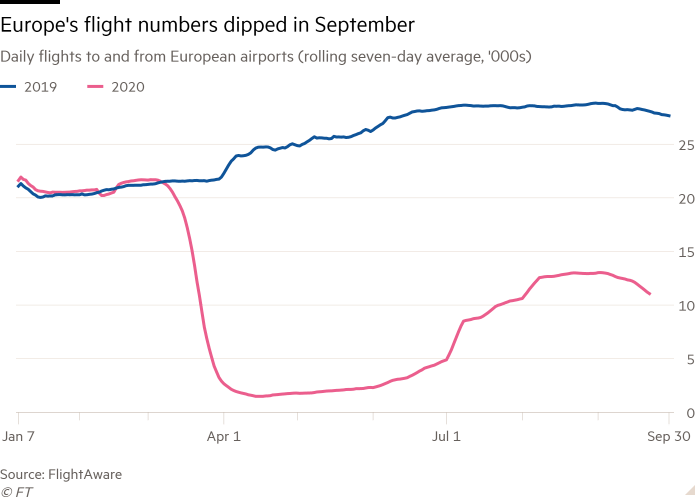 Line chart of Daily flights to and from European airports (rolling seven-day average, '000s) showing Europe's flight numbers dipped in September