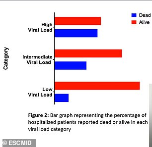 Lower viral loads corresponded with a low percentage of deaths with 45% of those in the high group dying compared to 14% in the low group (above)