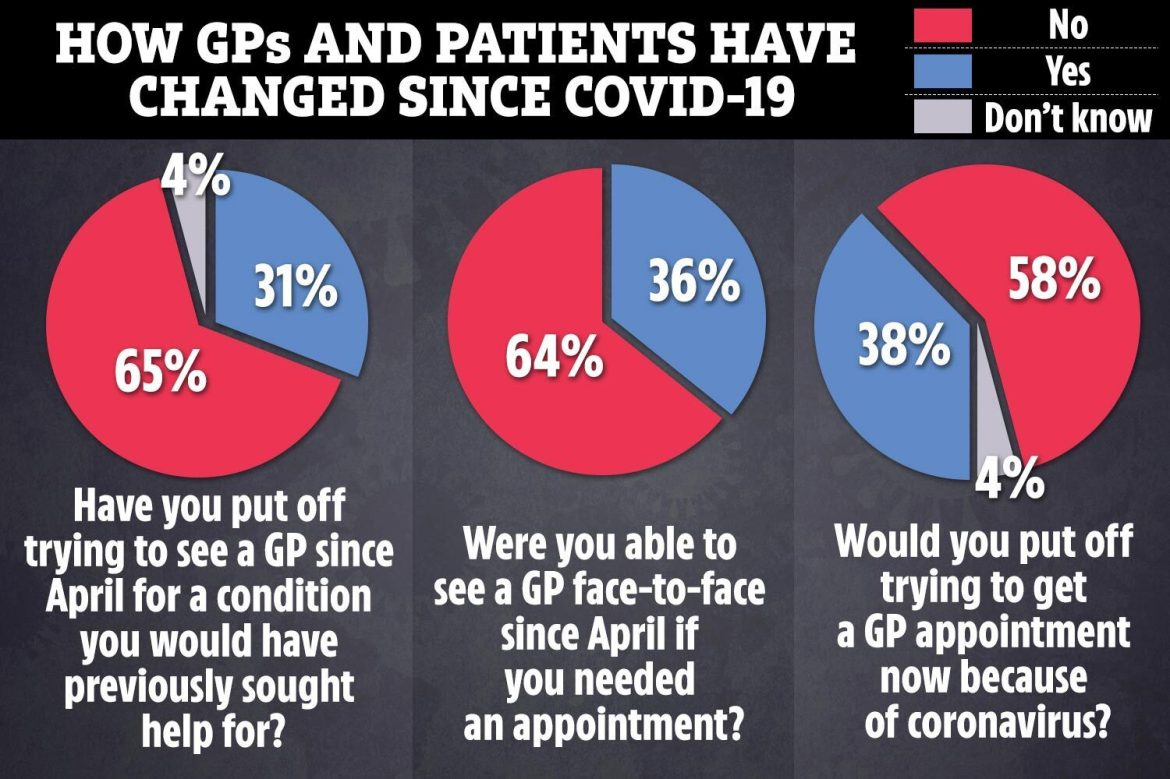 A poll of 1,004 Brits found that 38 per cent said they would put off visiting the doctor over coronavirus fears