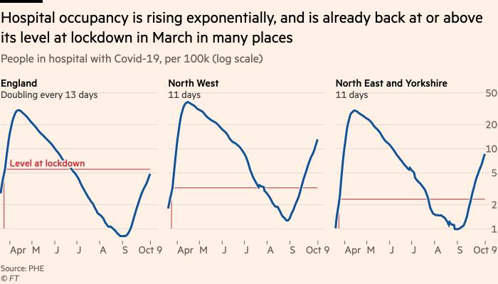 Chart showing that hospital occupancy is rising exponentially, and is already back at or above its level at lockdown in March in many places