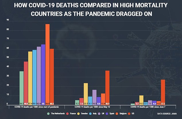 While death rates were higher in other nations over the entire course of the pandemic so far, the US has had far and away the highest COVID-19 mortality rates since May, when parts of the country began to reopen