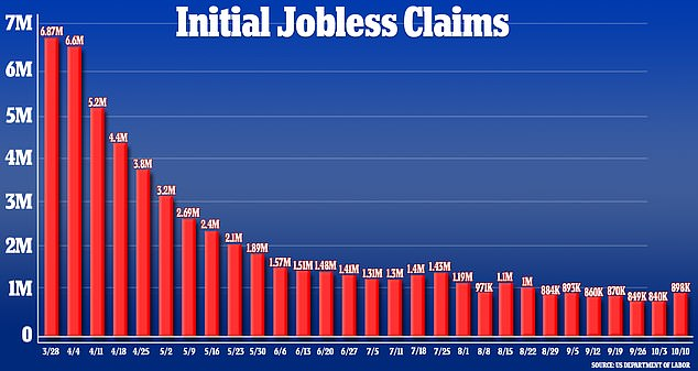 The number of monthly new jobless claims have plummeted from nearly 7 million to about 1 million between March and October. A growing portion of Americans now want benefits such as larger unemployment checks, universal health care and paid sick leave to be permanent