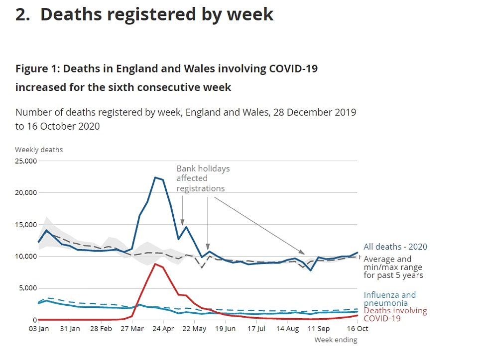 To bring the worrying figures into perspective, Covid-19 is only responsible for one in 16 total deaths in the UK every week and flu and pneumonia are killing twice as many people
