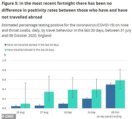 The percentage of travellers who tested positive after returning from abroad was as high as rate of people testing positive who stayed in the UK between September 25 and October 8