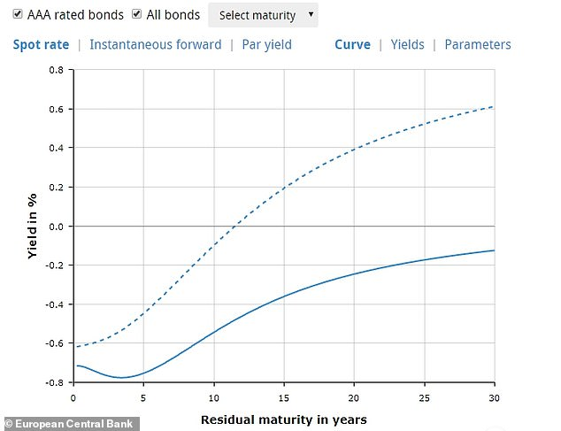 Although Brussels' bonds paid a negative interest rate of -0.26% over a 10-year term, this actually represented a much better rate of return than that offered by other Eurozone governments