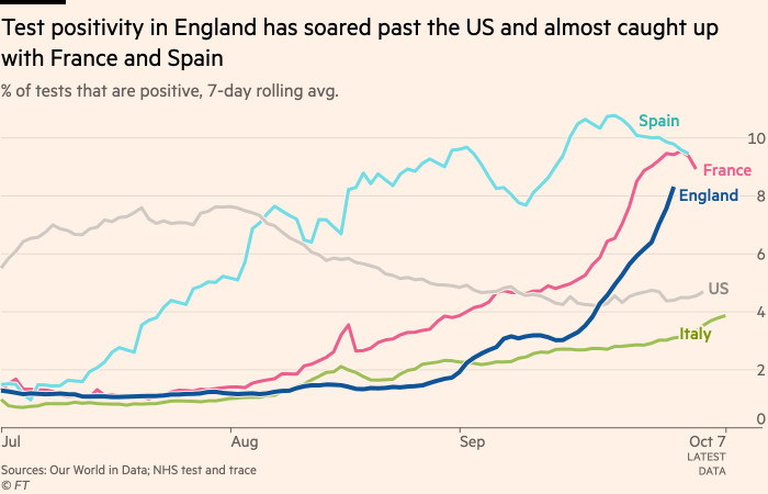 Chart showing that test positivity in England has soared past the US and almost caught up with France and Spain
