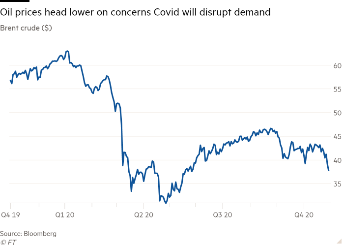 Line chart of Brent crude ($) showing Oil prices head lower on concerns Covid will disrupt demand