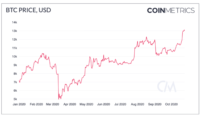 Report: Bitcoin Set for its Biggest Breakout Yet