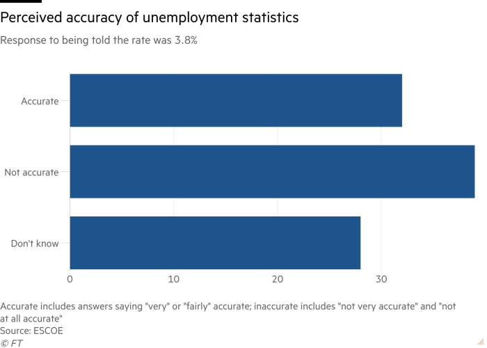 Bar chart of Response to being told the rate was 3.8% showing Perceived accuracy of unemployment statistics