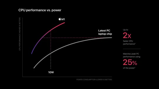 Apple's M1 chip compared to other PC processors (Apple)