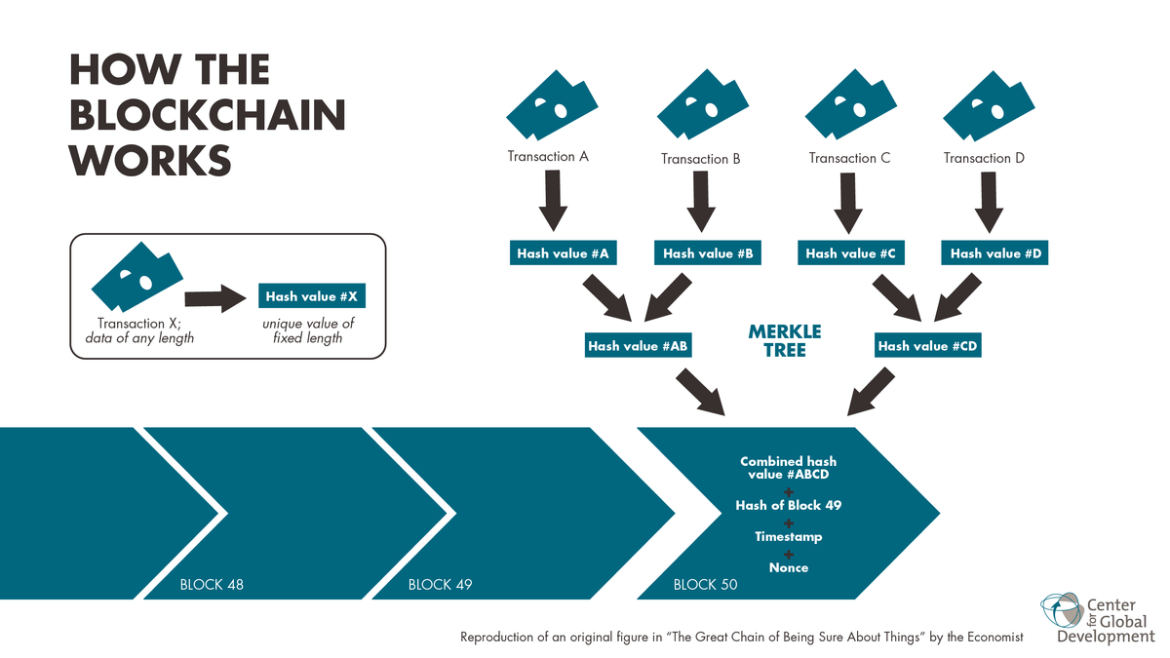 Blockchain workflow (Graphic courtesy of the Center for Global Development)