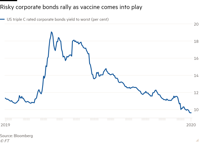 Line chart of  showing Risky corporate bonds rally as vaccine comes into play