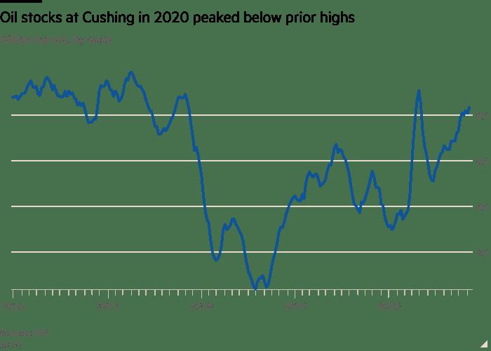 Line chart of Million barrels, by week showing Oil stocks at Cushing in 2020 peaked below prior highs