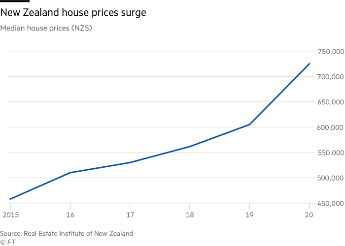 New Zealand house prices surge