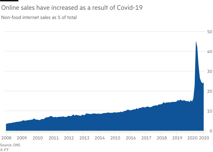 Chart showing that online sales have increased as a result of Covid-19. Non-food internet sales as % of total (2008-2020)