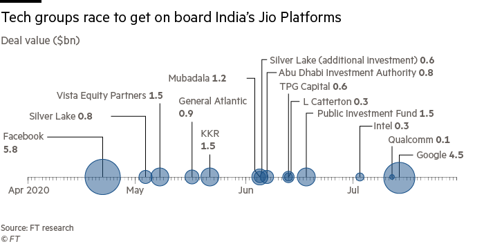 Tech groups race to get on board India's Jio Platforms