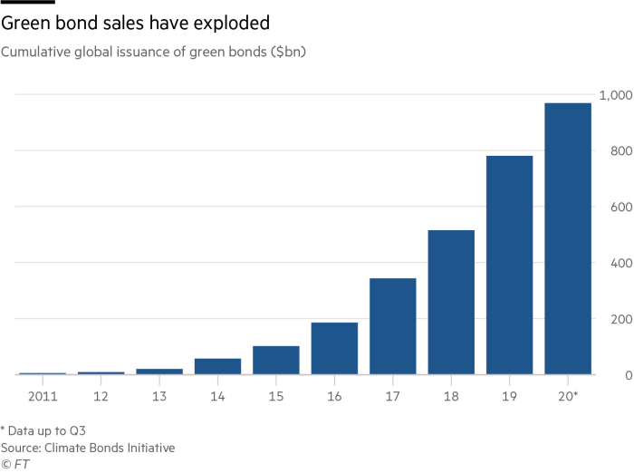 Green bond sales have exploded