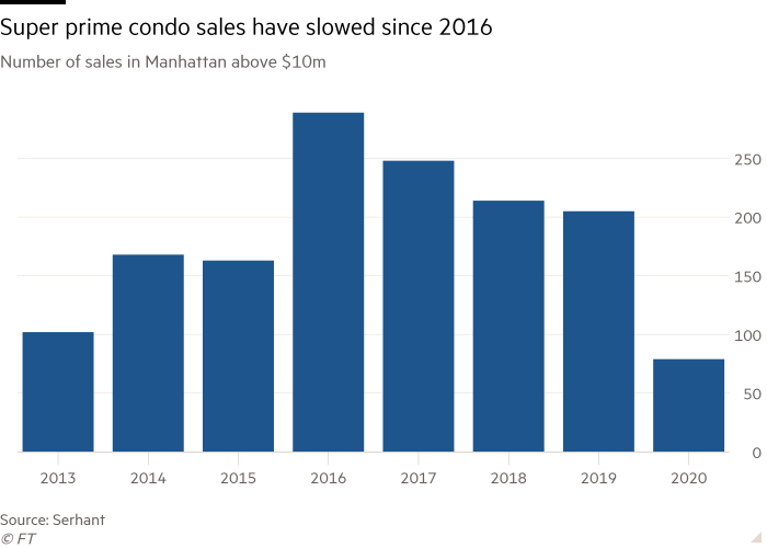 Column chart of Number of sales in Manhattan above $10m showing Super prime condo sales have slowed since 2016