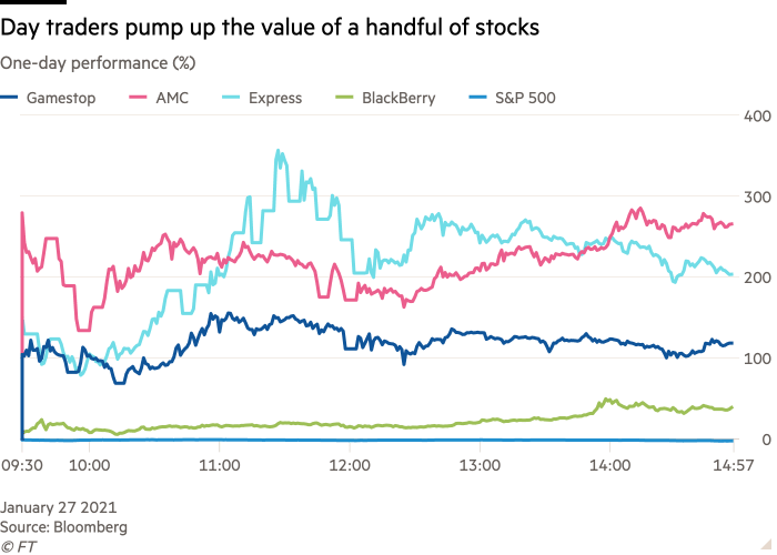 Line chart of One-day performance (%) showing Day traders pump up the value of a handful of stocks