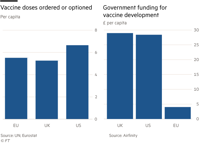 UK vaccine procurement strategies showing doses ordered and government funding for vaccine development