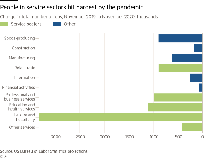 A bar chart showing people in service sectors hit hardest throughout the pandemic