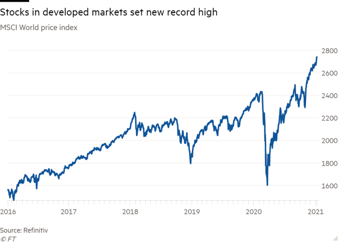 Line chart of MSCI World price index showing atocks in developed markets set new record high