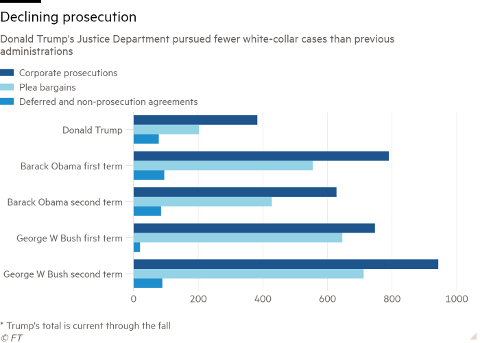 Bar chart of Donald Trump's Justice Department pursued fewer white-collar cases than previous administrations showing Declining prosecution